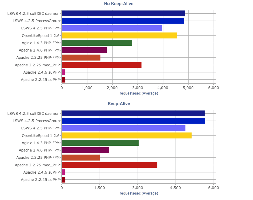 This benchmark shows just how much better LiteSpeed's PHP performance is than the competitors