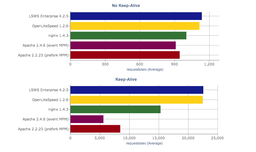 LiteSpeed vs. Apache vs. nginx Benchmark