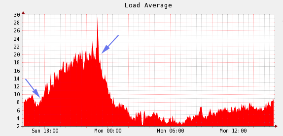ForoMTB Load Graph