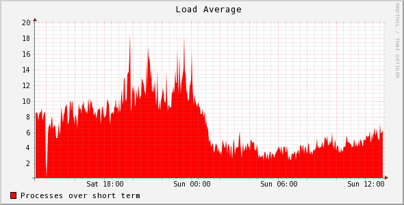 LiteSpeed Cache XenForo Addon Load Graph