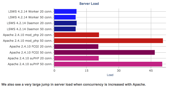 Benchmarks: LiteSpeed vs. Apache with cPanel + WordPress ...