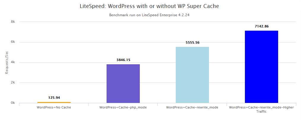 LiteSpeed+WordPress+Cache