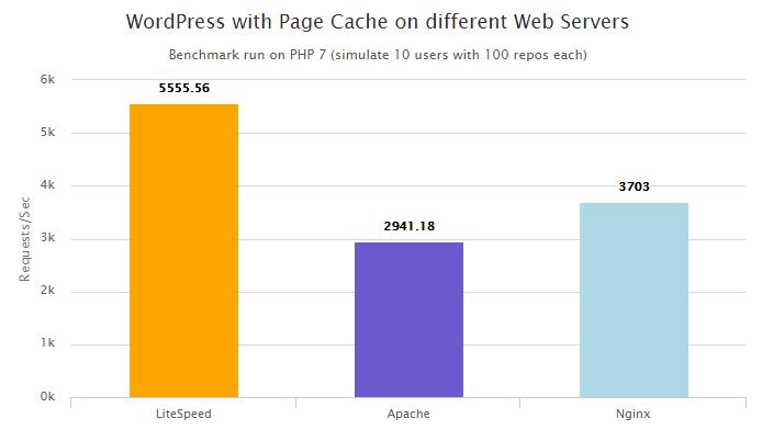 PHP 7 vs HHVM - cache - server