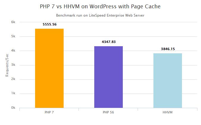 PHP 7 vs HHVM - cache