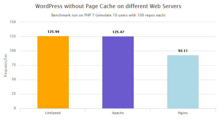 PHP 7 vs HHVM - no cache - server