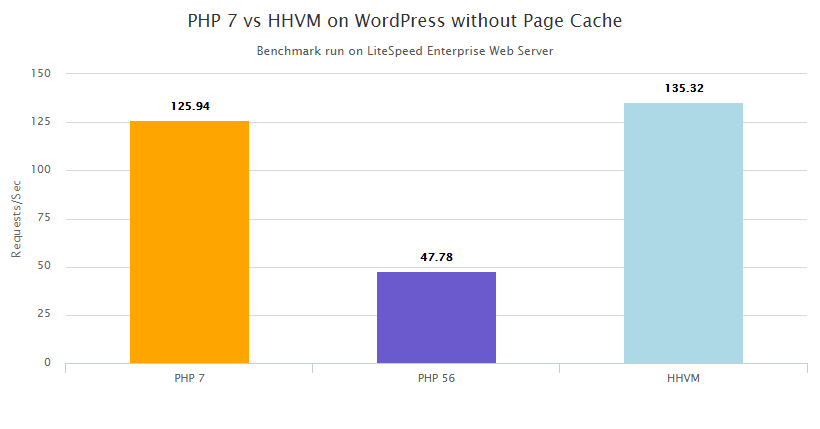 PHP 7 vs HHVM - no cache