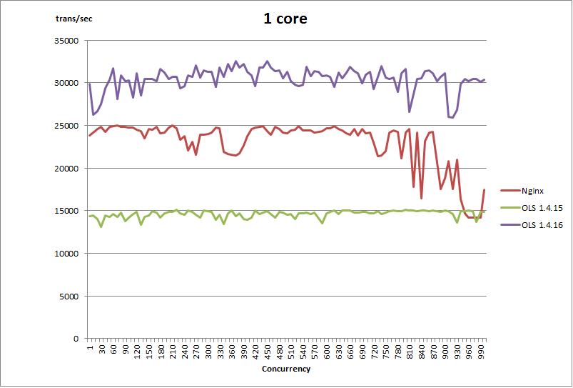 1 core - March 16