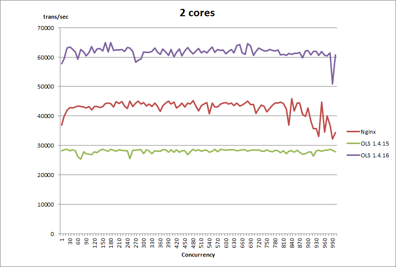 2 cores - March 16