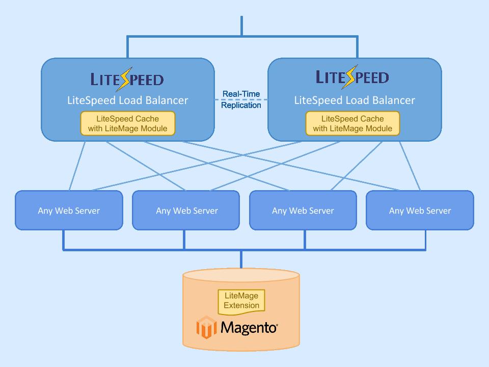 multiple LSLB Setup diagram_v5