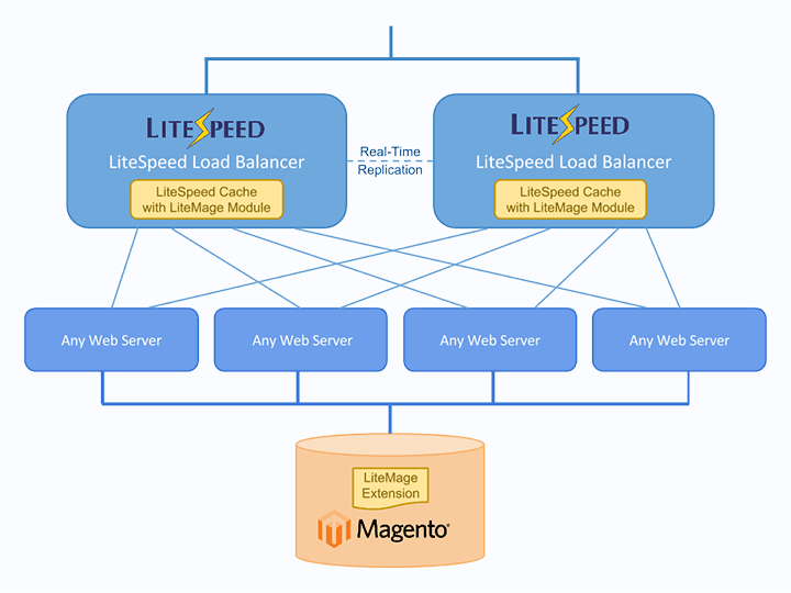 LiteSpeed Announces Load Balancer 2.0 (LiteSpeed ADC) with built-in LiteMage Cluster + PageSpeed Optimization