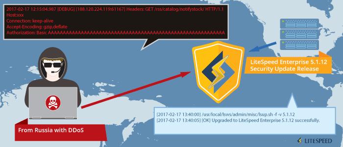 DDoS Attacks Taken Offline By LiteSpeed Enterprise 5.1.13