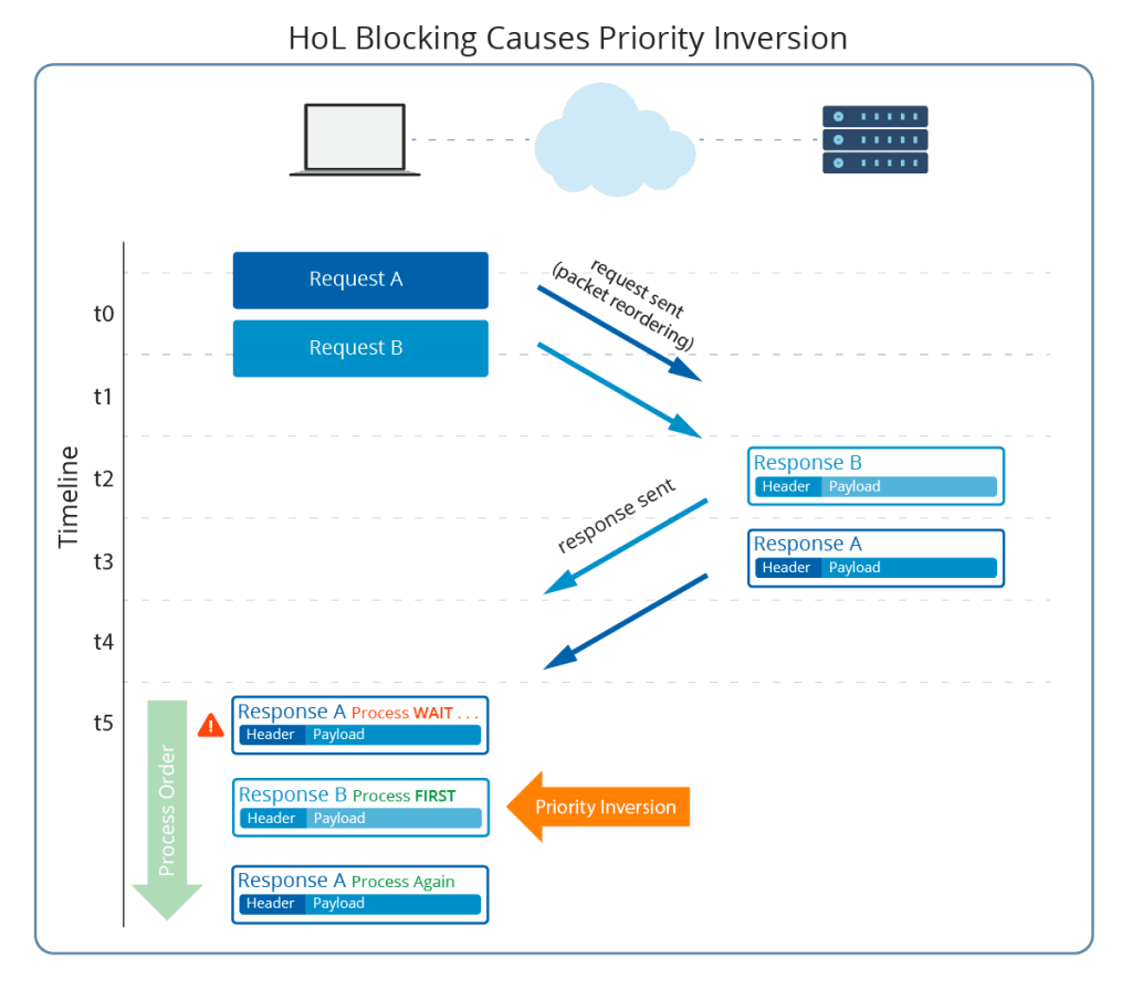 HoL Blocking Causes Priority Inversion
