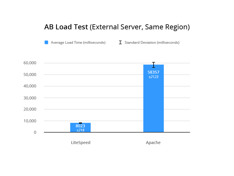 LSCache for Joomla Benchmarks: External AB Load Test