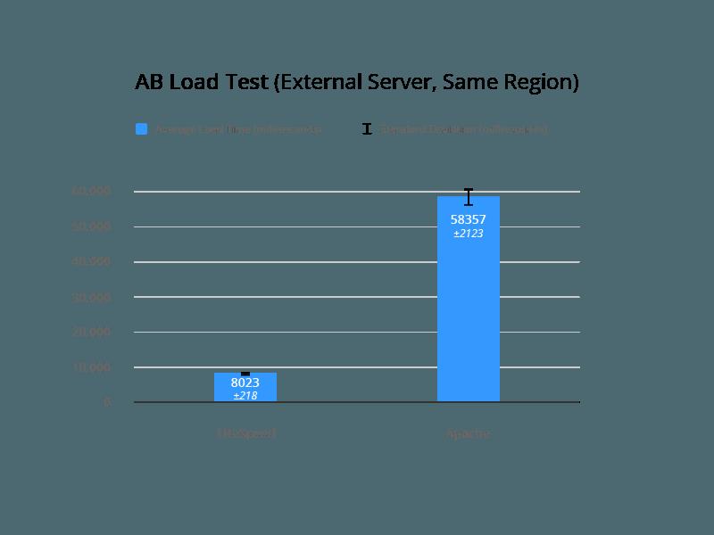 LSCache for Joomla Benchmarks: External AB Load Test