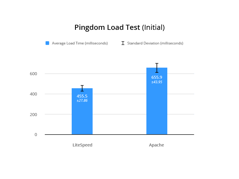 LSCache for Joomla Benchmarks: Pingdom Initial Load Test