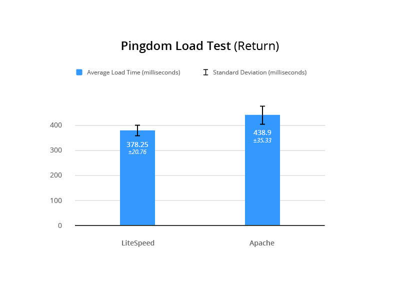 LSCache for Joomla Benchmarks: Pingdom Return Load Test