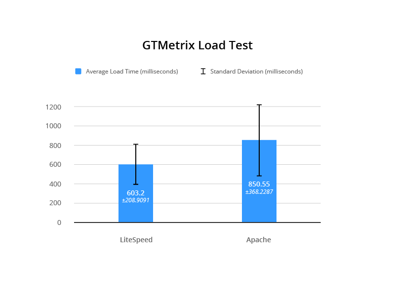 LSCache for Joomla Benchmarks: GTMetrix Load Test