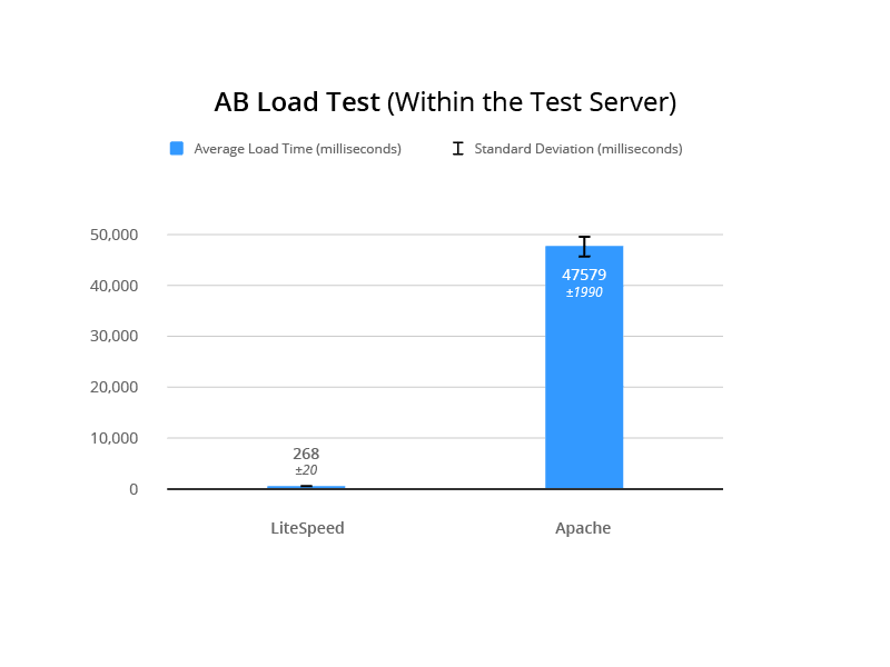 LSCache for Joomla Benchmarks: Internal AB Load Test