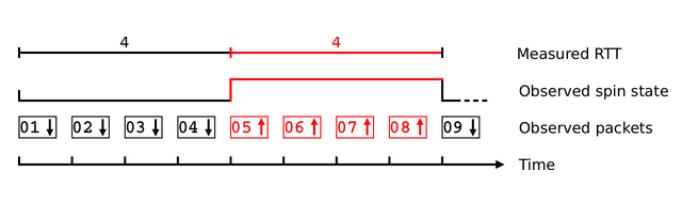 IETF 103: Spin Bit