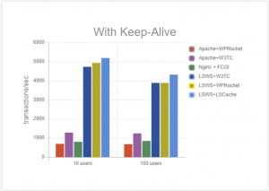 LiteSpeed Cache vs. WP Rocket: Benchmarks