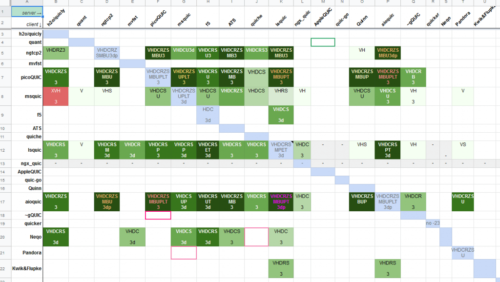 Current Status of HTTP/3 Matrix